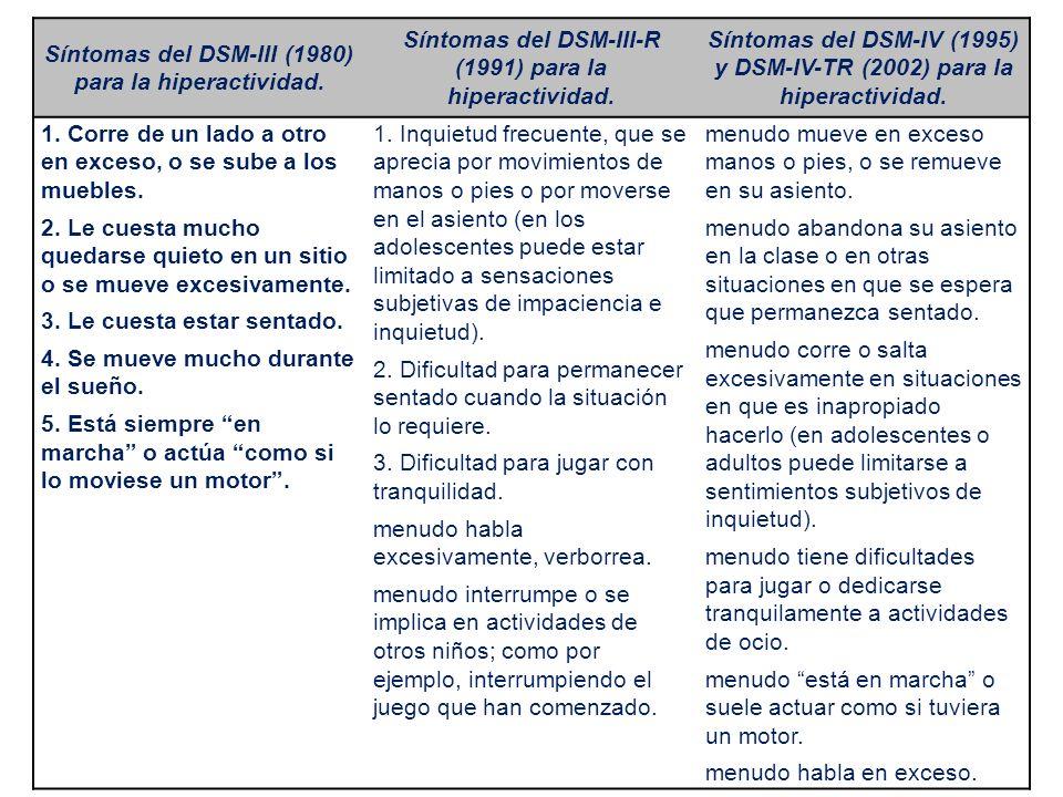 Síntomas del DSM-III (1980) para la hiperactividad.