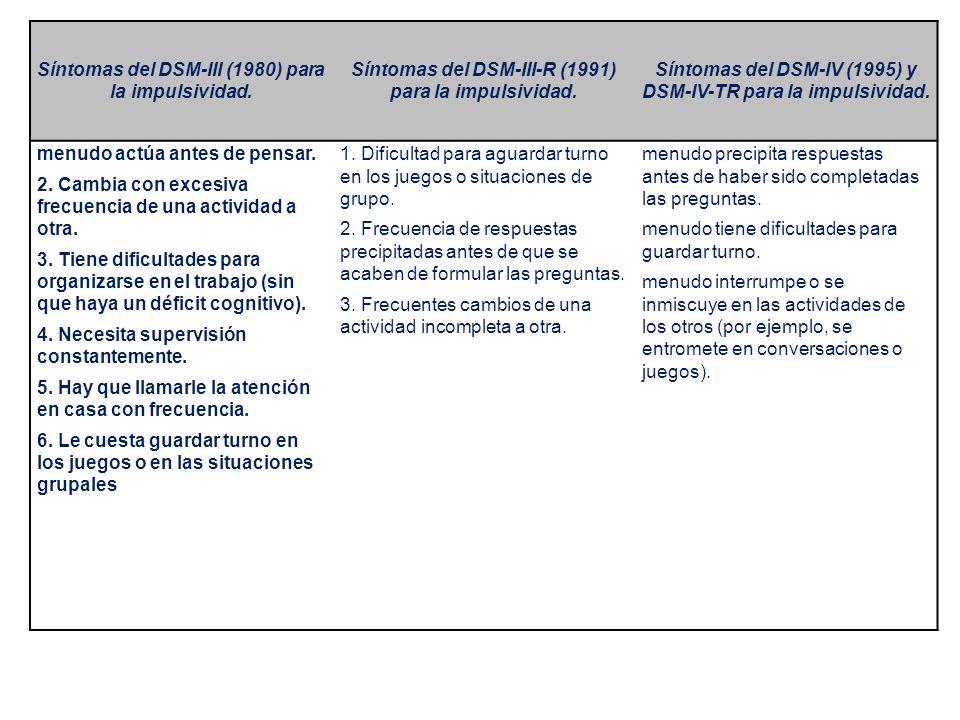 Síntomas del DSM-III (1980) para la impulsividad.