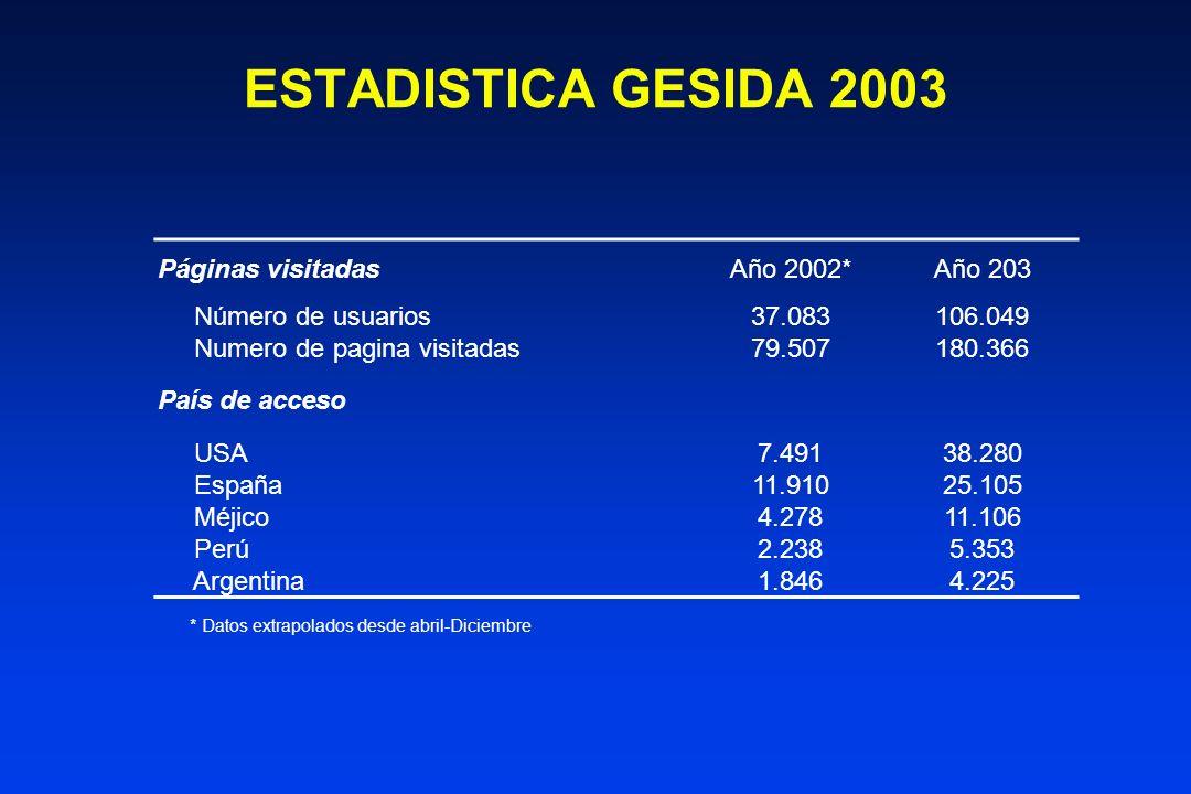 ESTADISTICA GESIDA 2003 Páginas visitadas Año 2002* Año 203