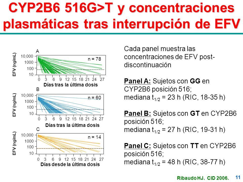 CYP2B6 516G>T y concentraciones plasmáticas tras interrupción de EFV
