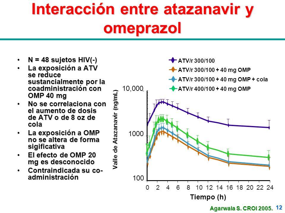 Interacción entre atazanavir y omeprazol