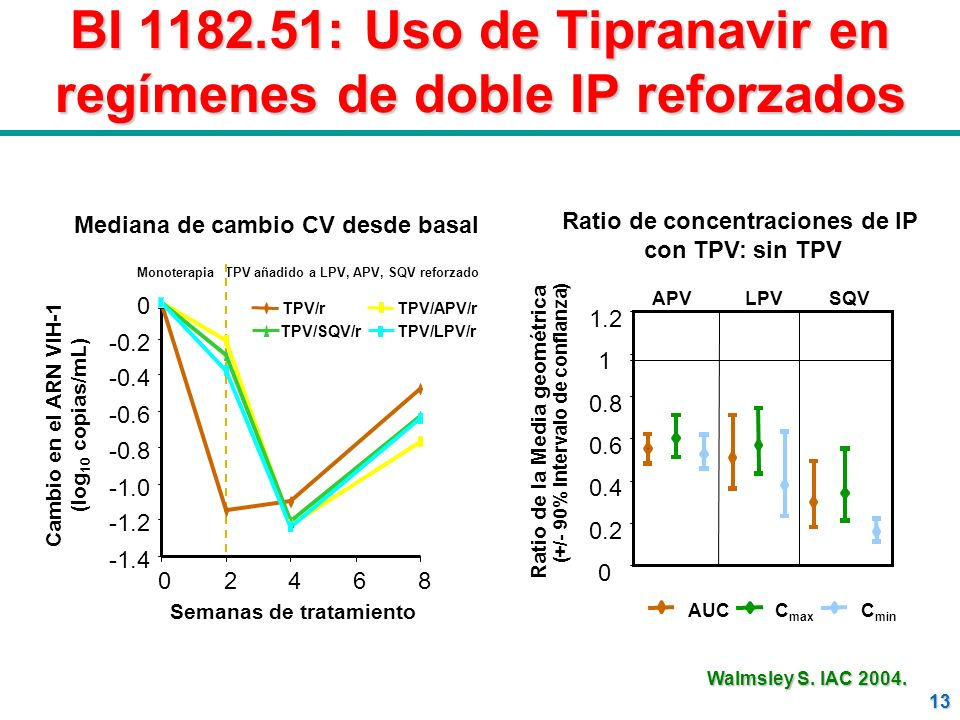 BI 1182.51: Uso de Tipranavir en regímenes de doble IP reforzados