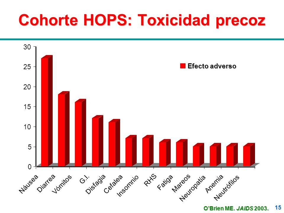 Cohorte HOPS: Toxicidad precoz