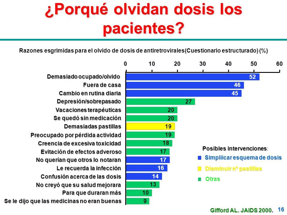 ¿Porqué olvidan dosis los pacientes