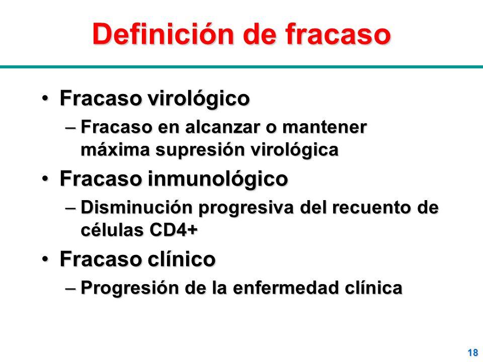 Definición de fracaso Fracaso virológico Fracaso inmunológico
