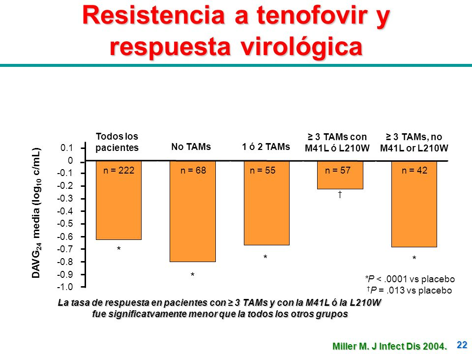 Resistencia a tenofovir y respuesta virológica