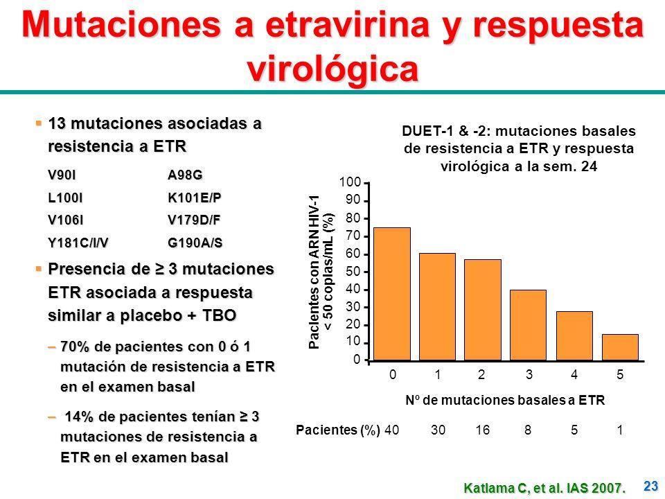Mutaciones a etravirina y respuesta virológica