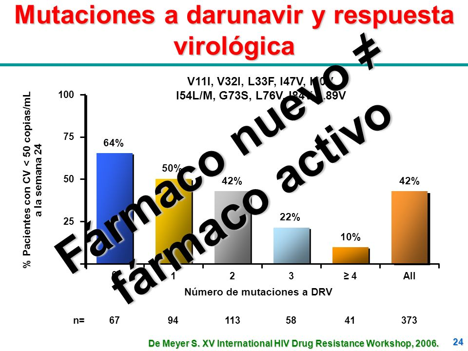 Mutaciones a darunavir y respuesta virológica