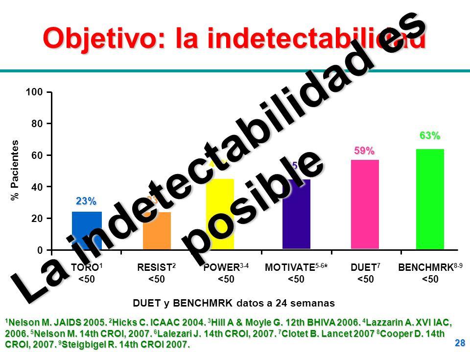 Objetivo: la indetectabilidad