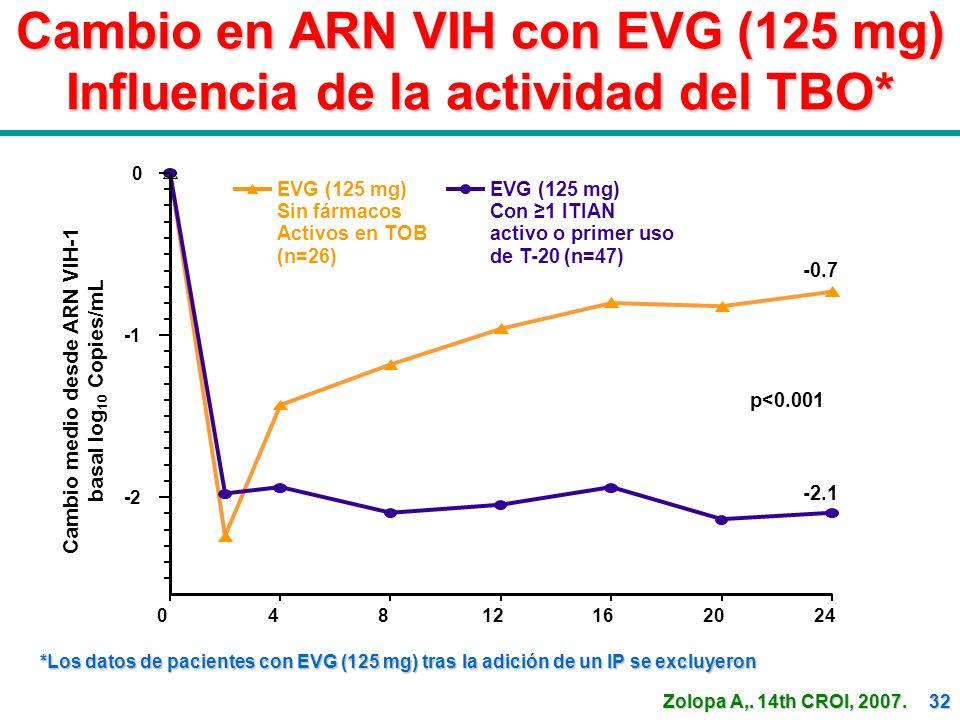 Cambio en ARN VIH con EVG (125 mg) Influencia de la actividad del TBO*
