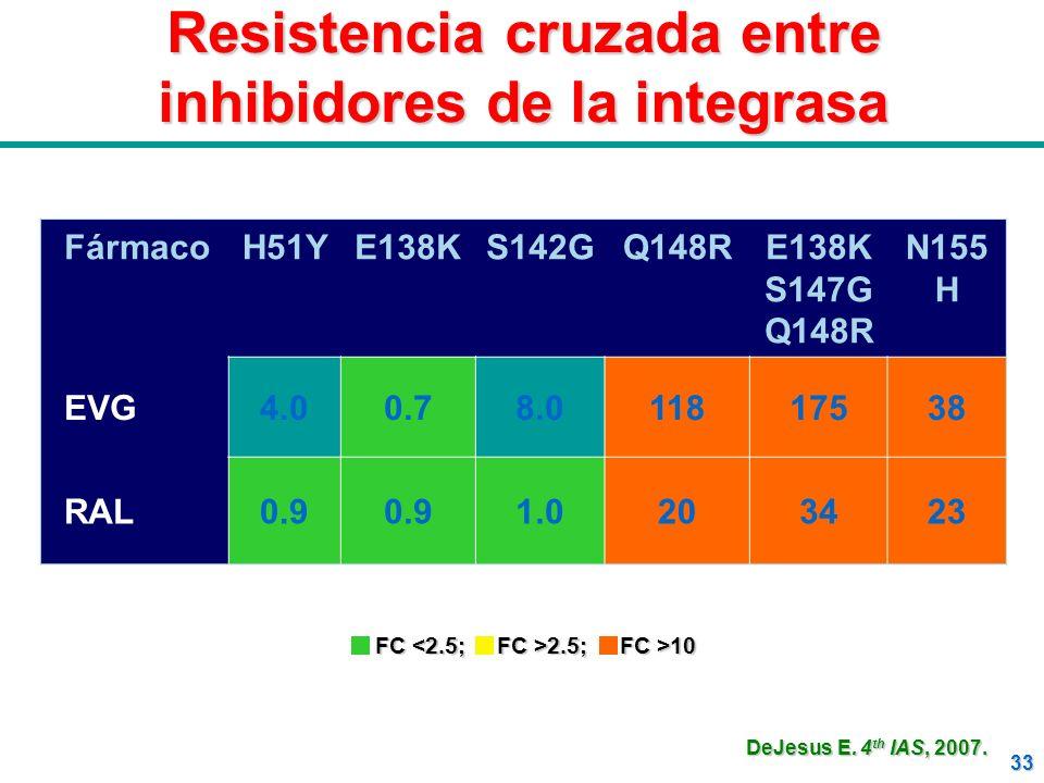 Resistencia cruzada entre inhibidores de la integrasa