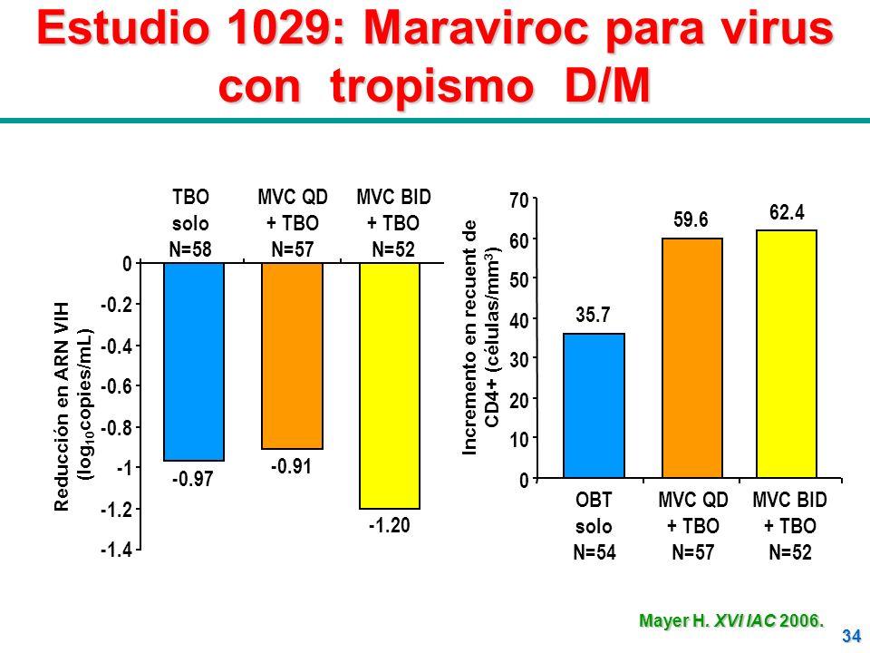 Estudio 1029: Maraviroc para virus con tropismo D/M