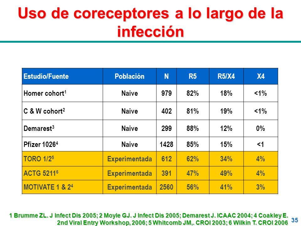 Uso de coreceptores a lo largo de la infección