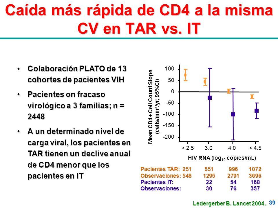 Caída más rápida de CD4 a la misma CV en TAR vs. IT