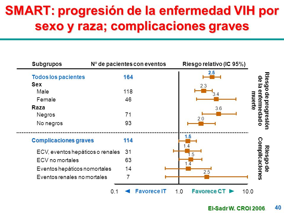SMART: progresión de la enfermedad VIH por sexo y raza; complicaciones graves