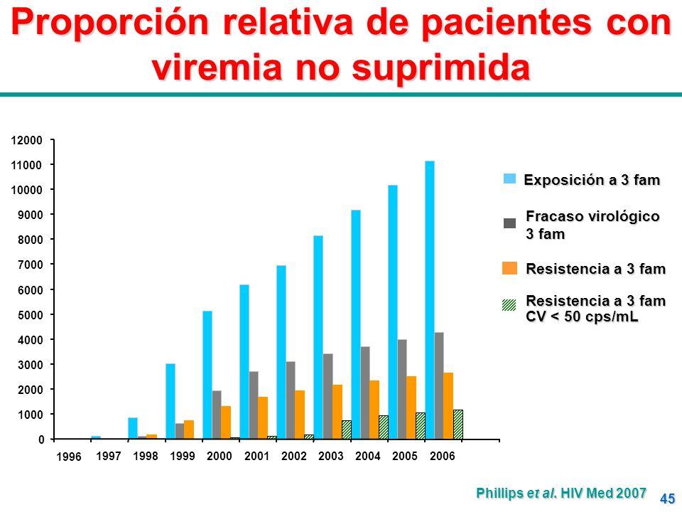 Proporción relativa de pacientes con viremia no suprimida