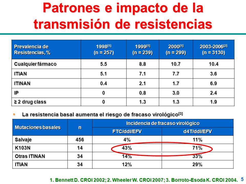Patrones e impacto de la transmisión de resistencias
