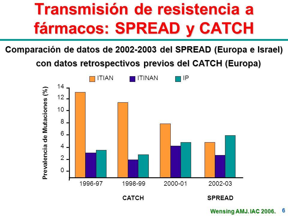 Transmisión de resistencia a fármacos: SPREAD y CATCH