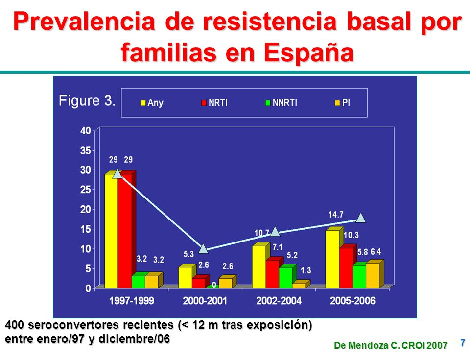 Prevalencia de resistencia basal por familias en España