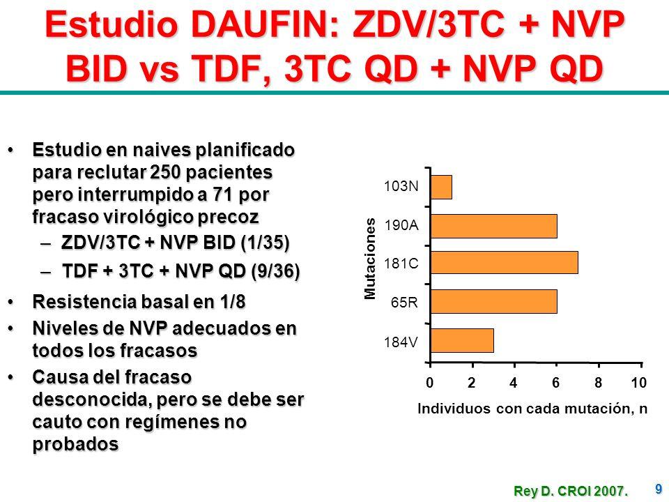 Estudio DAUFIN: ZDV/3TC + NVP BID vs TDF, 3TC QD + NVP QD