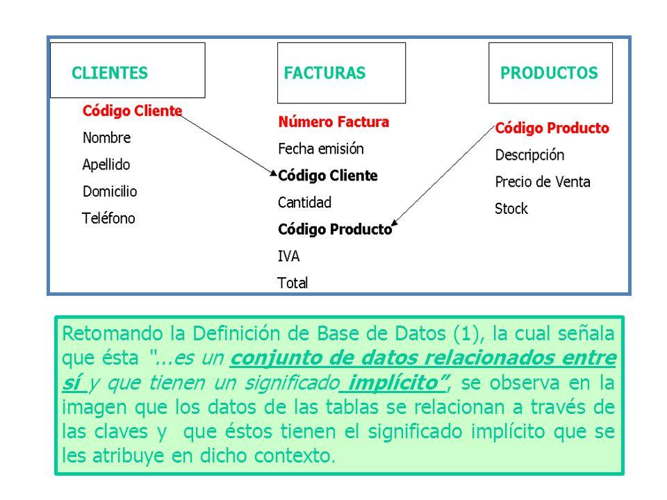 Retomando la Definición de Base de Datos (1), la cual señala que ésta ...es un conjunto de datos relacionados entre sí y que tienen un significado implícito , se observa en la imagen que los datos de las tablas se relacionan a través de las claves y que éstos tienen el significado implícito que se les atribuye en dicho contexto.