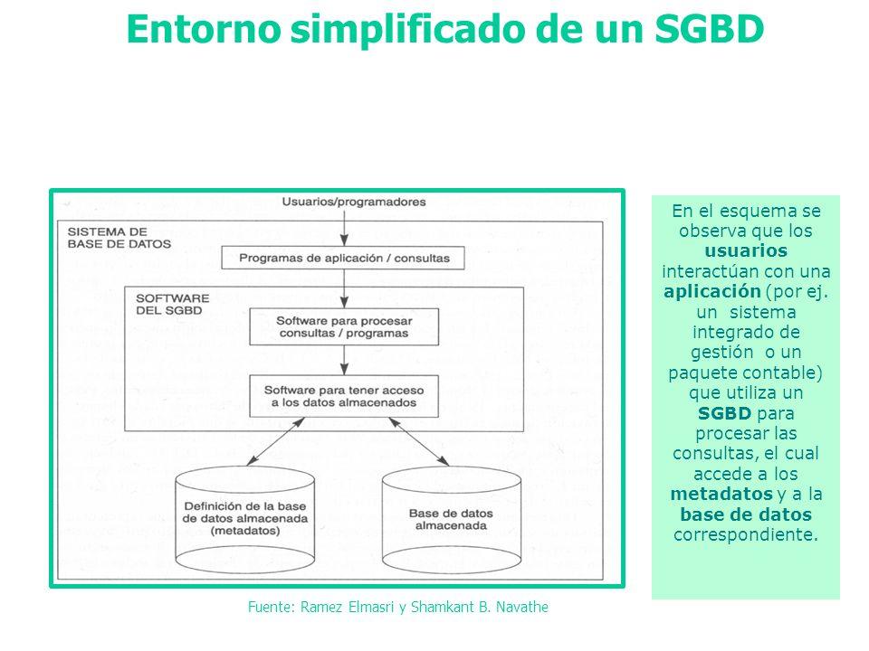 Entorno simplificado de un SGBD