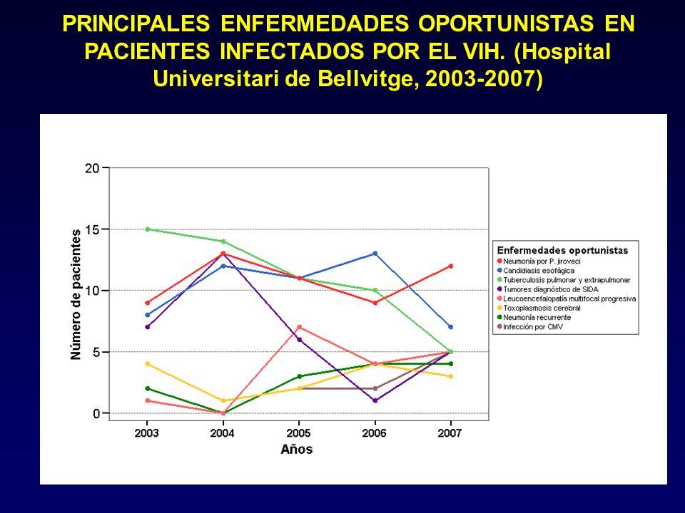 PRINCIPALES ENFERMEDADES OPORTUNISTAS EN PACIENTES INFECTADOS POR EL VIH.
