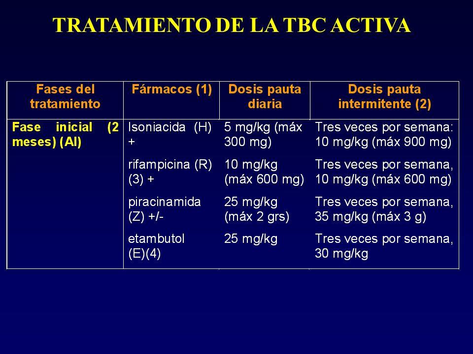 TRATAMIENTO DE LA TBC ACTIVA