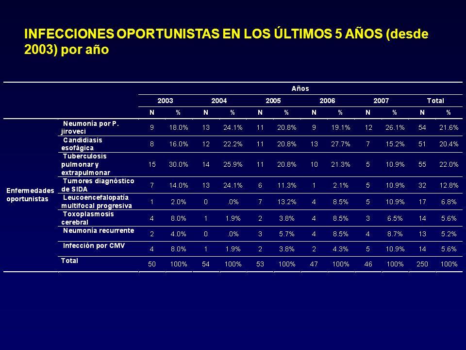INFECCIONES OPORTUNISTAS EN LOS ÚLTIMOS 5 AÑOS (desde 2003) por año