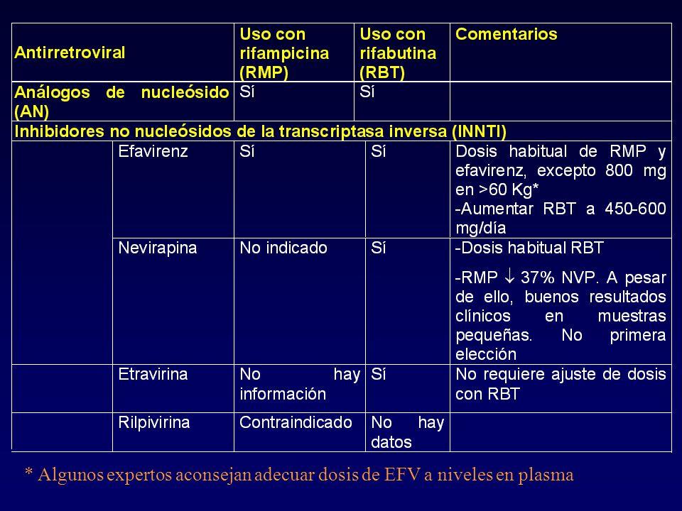 * Algunos expertos aconsejan adecuar dosis de EFV a niveles en plasma