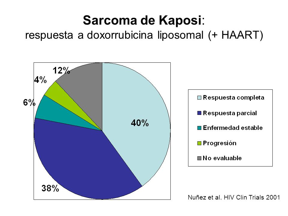 Sarcoma de Kaposi: respuesta a doxorrubicina liposomal (+ HAART)