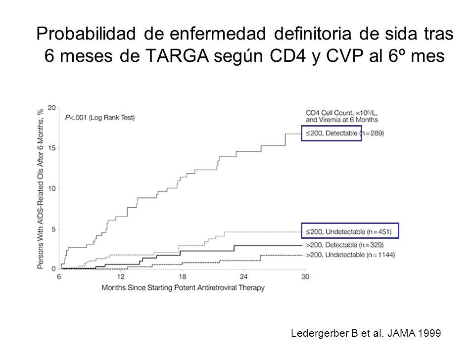 Probabilidad de enfermedad definitoria de sida tras 6 meses de TARGA según CD4 y CVP al 6º mes