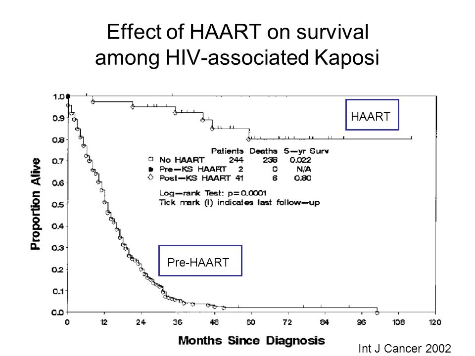 Effect of HAART on survival among HIV-associated Kaposi