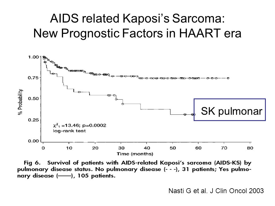 AIDS related Kaposi's Sarcoma: New Prognostic Factors in HAART era