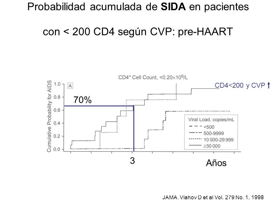 Probabilidad acumulada de SIDA en pacientes con < 200 CD4 según CVP: pre-HAART
