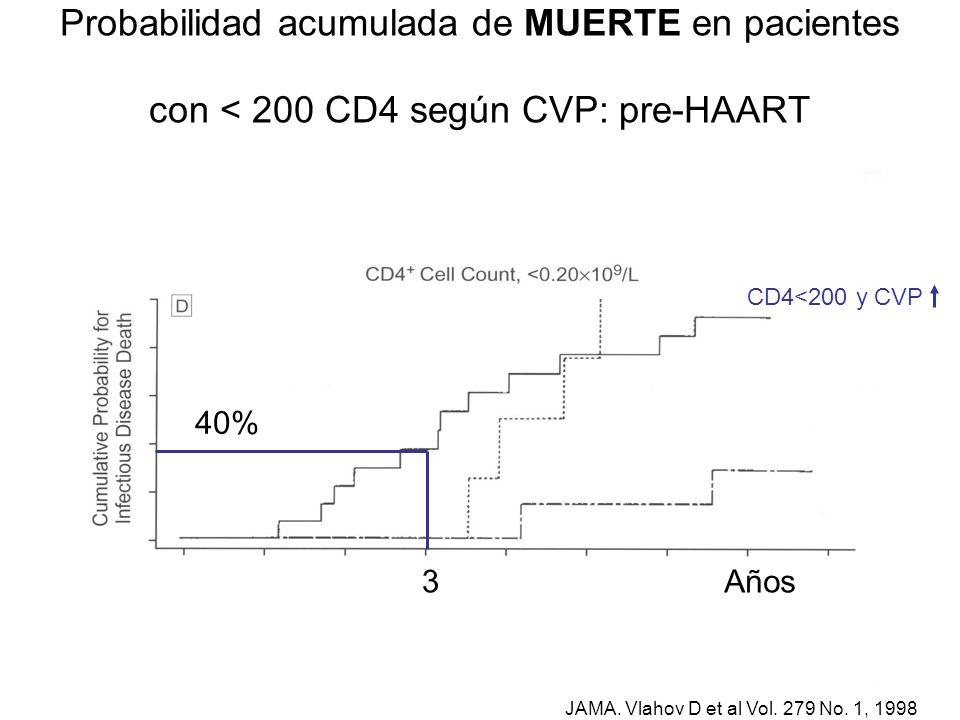 Probabilidad acumulada de MUERTE en pacientes con < 200 CD4 según CVP: pre-HAART