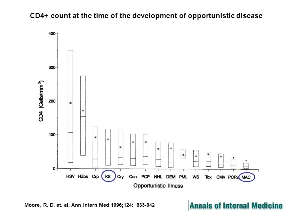 CD4+ count at the time of the development of opportunistic disease