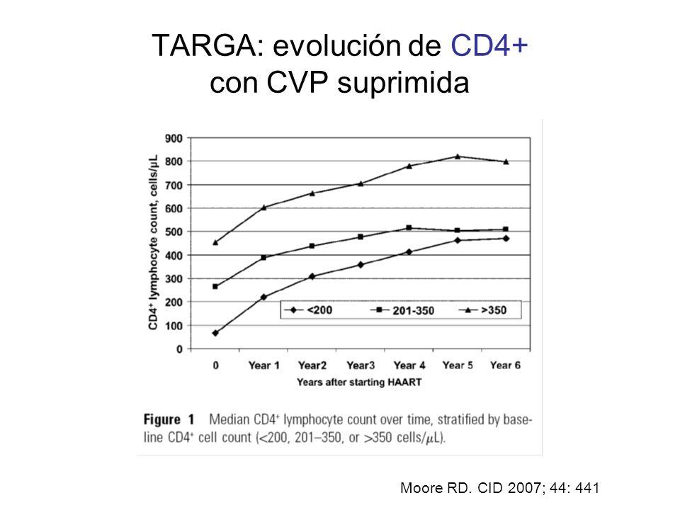 TARGA: evolución de CD4+ con CVP suprimida