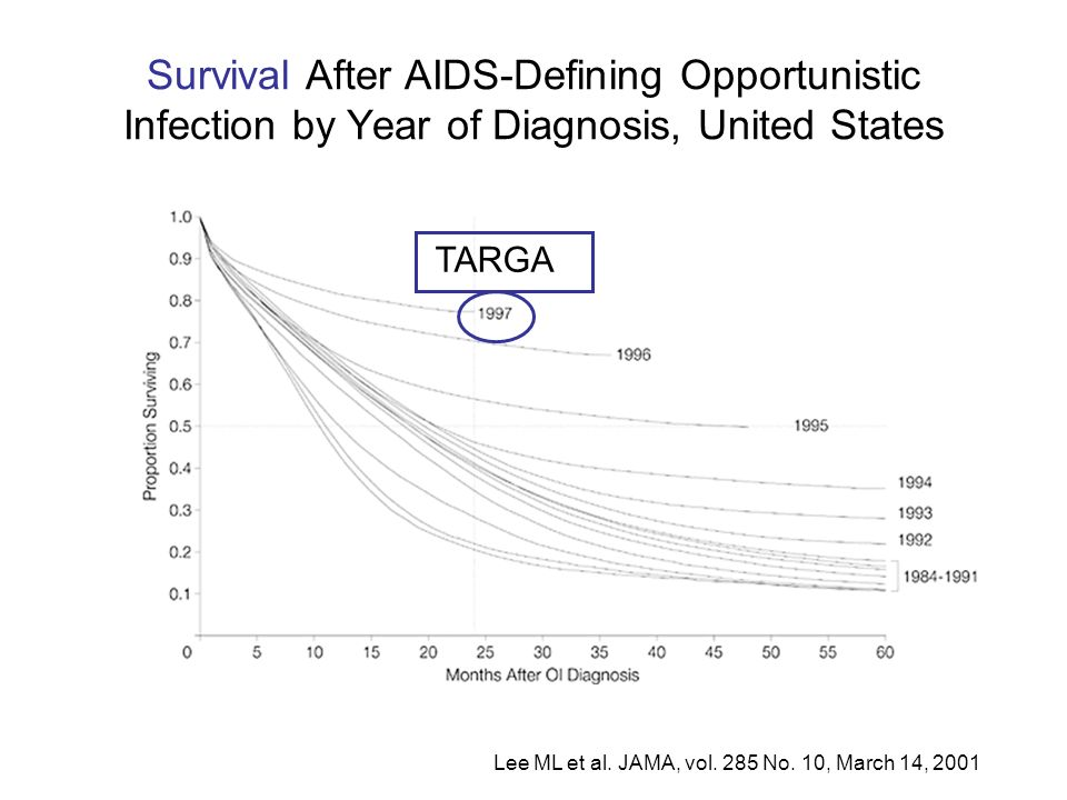 Survival After AIDS-Defining Opportunistic Infection by Year of Diagnosis, United States