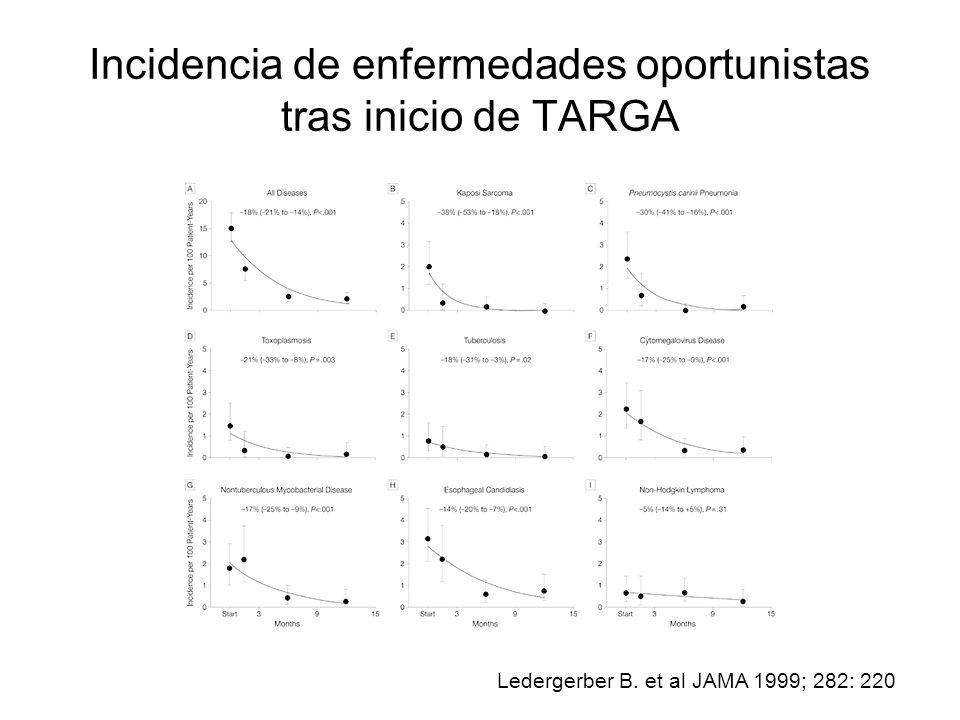 Incidencia de enfermedades oportunistas tras inicio de TARGA