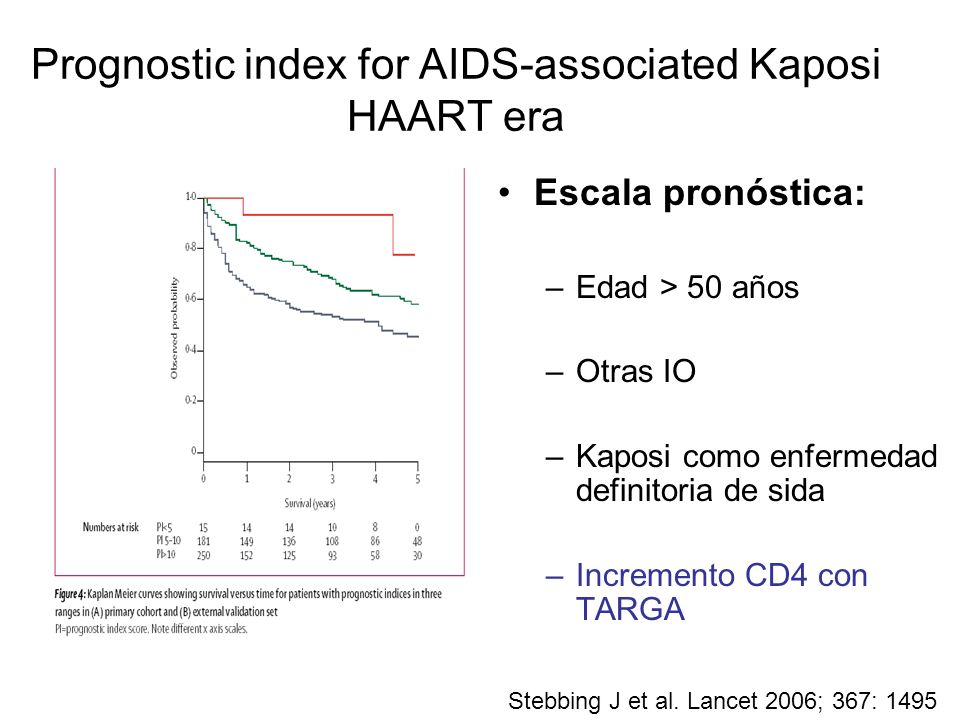 Prognostic index for AIDS-associated Kaposi HAART era