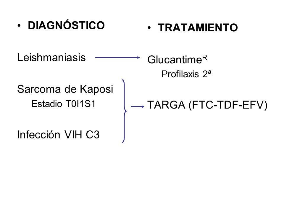 DIAGNÓSTICO TRATAMIENTO Leishmaniasis GlucantimeR Sarcoma de Kaposi