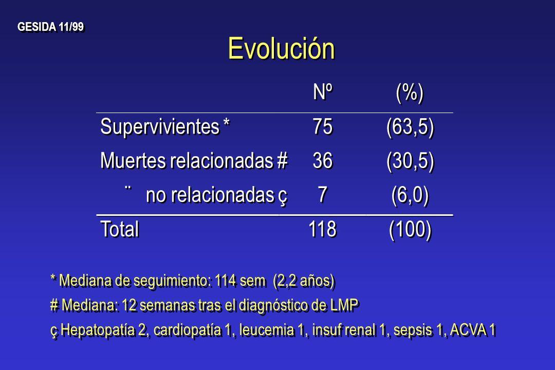 Evolución Nº (%) Supervivientes * 75 (63,5) Muertes relacionadas # 36