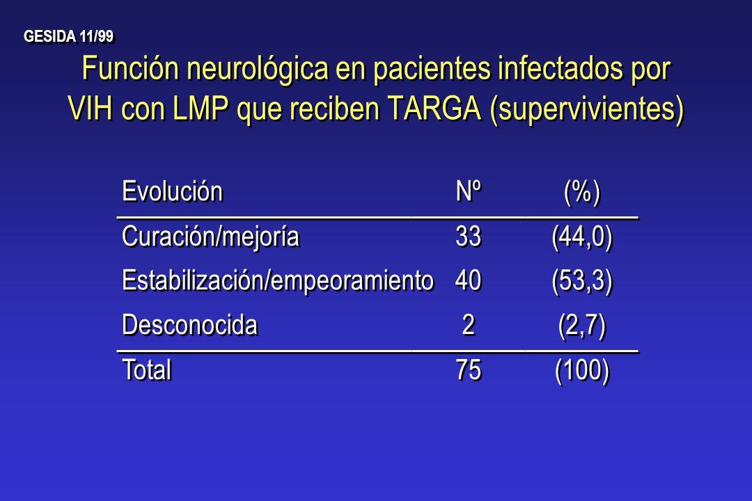 GESIDA 11/99 Función neurológica en pacientes infectados por VIH con LMP que reciben TARGA (supervivientes)
