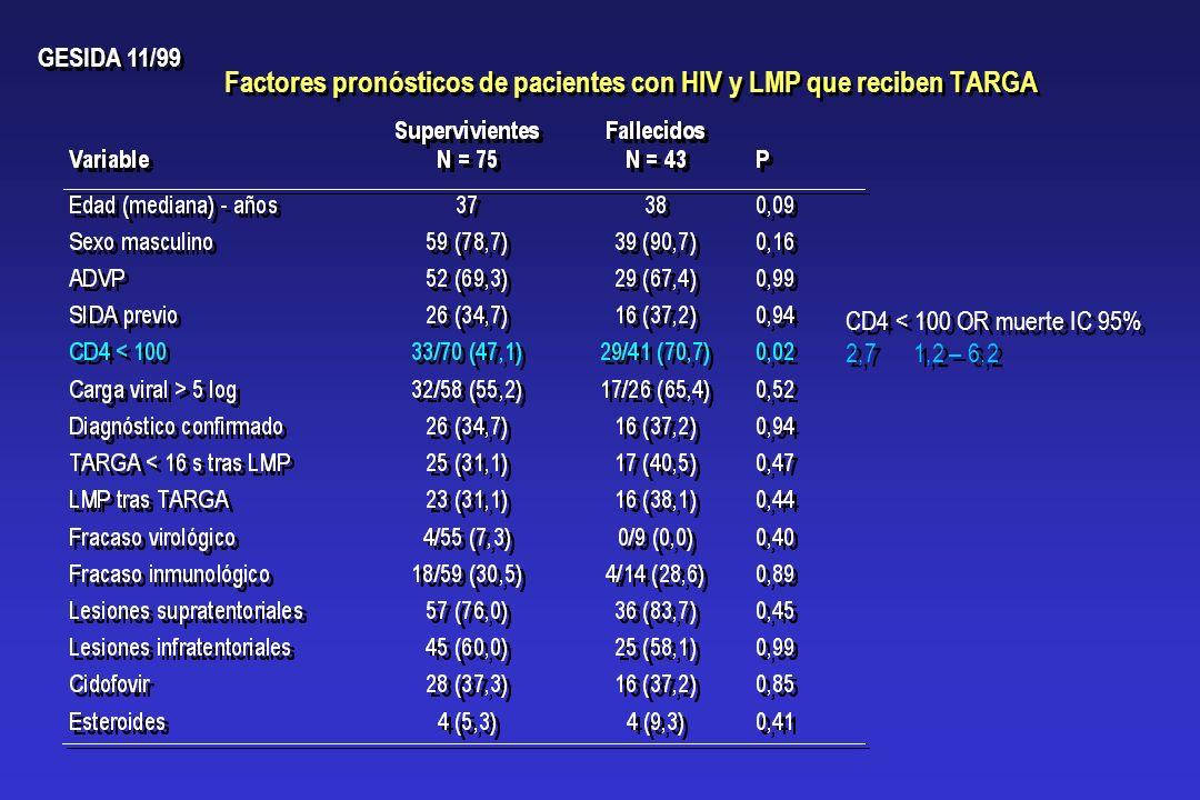 Factores pronósticos de pacientes con HIV y LMP que reciben TARGA