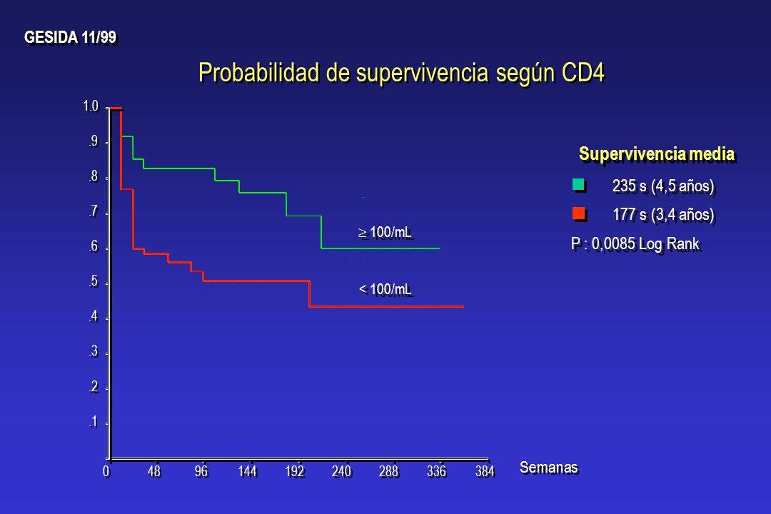 Probabilidad de supervivencia según CD4