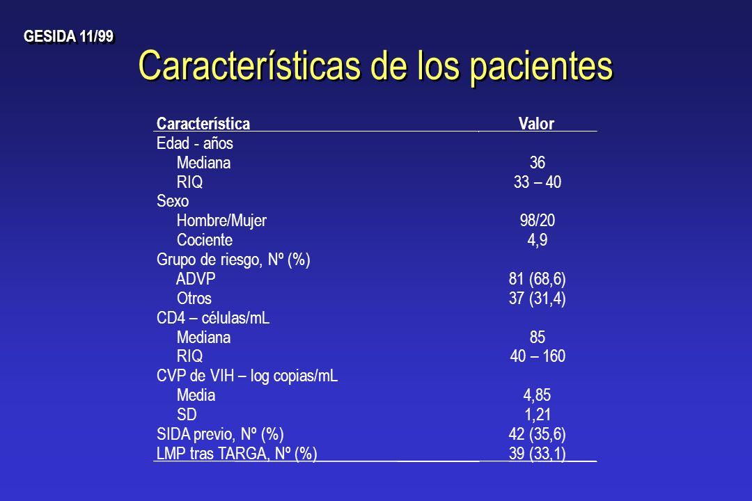 Características de los pacientes