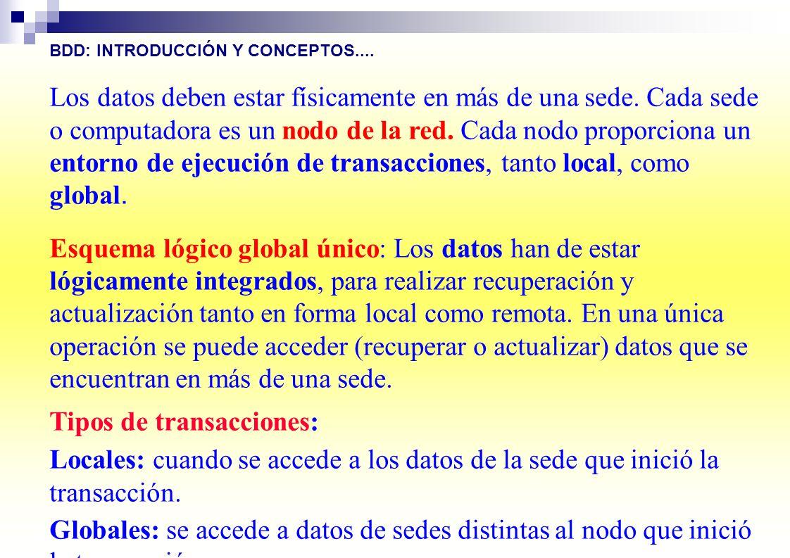 Tipos de transacciones: