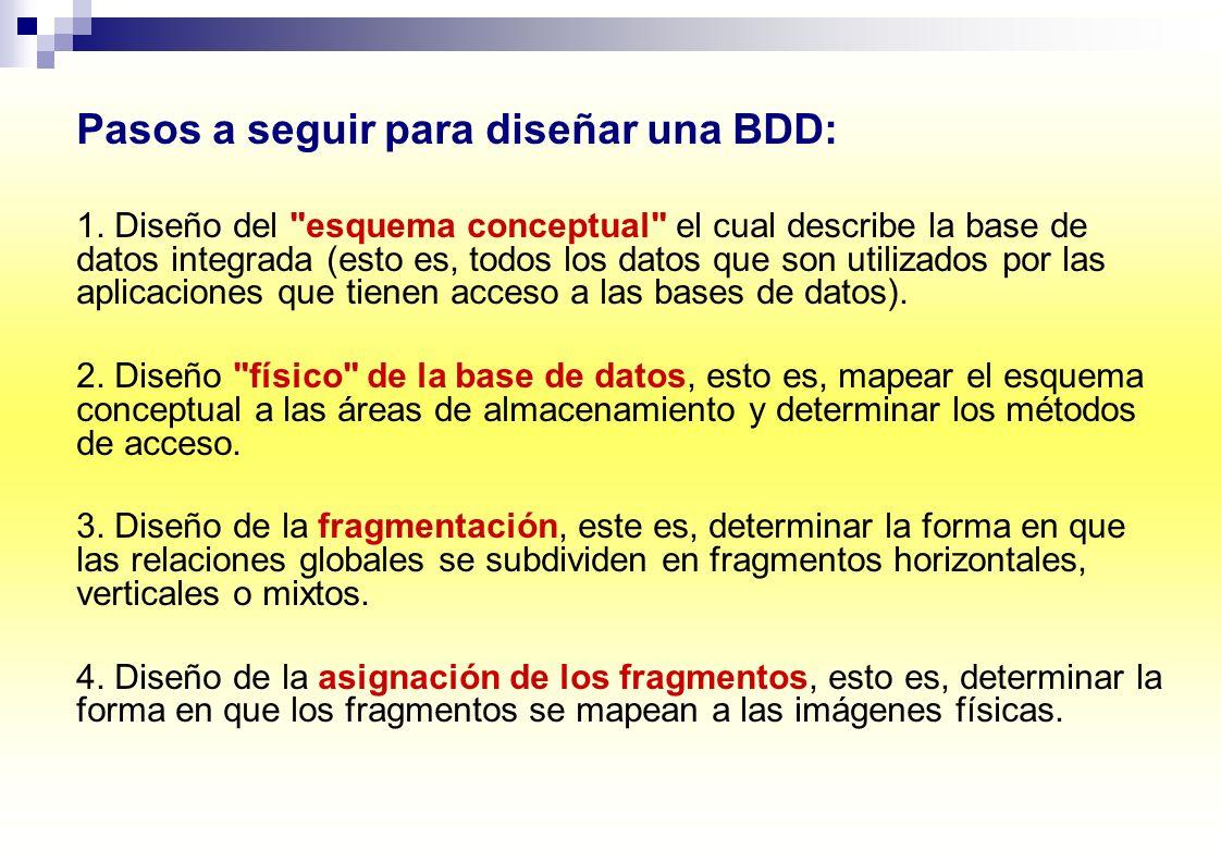 Pasos a seguir para diseñar una BDD: