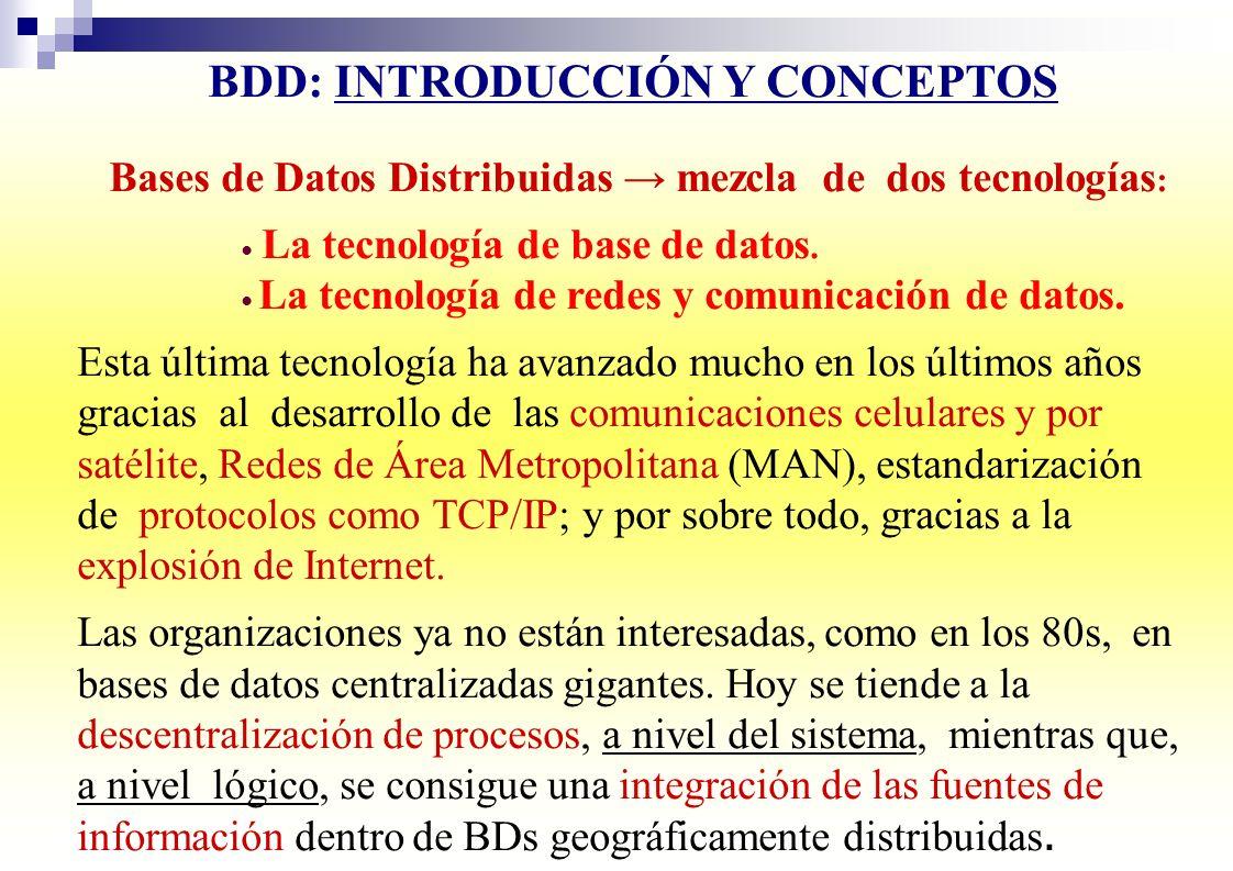 BDD: INTRODUCCIÓN Y CONCEPTOS